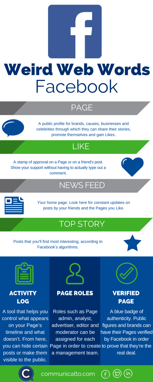 Get fluent in Facebook for business. Definitions infographic.