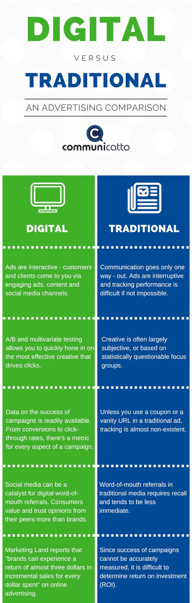 digital vs. traditional advertising