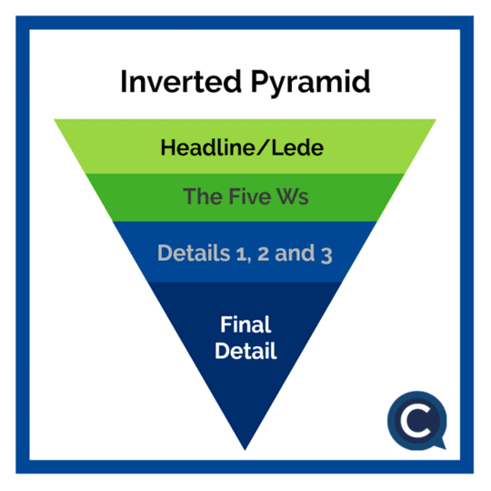 inverted pyramid writing structure