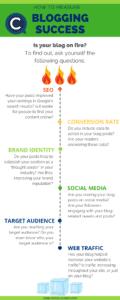Blogging success metre
