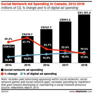 digital marketing budget 2018