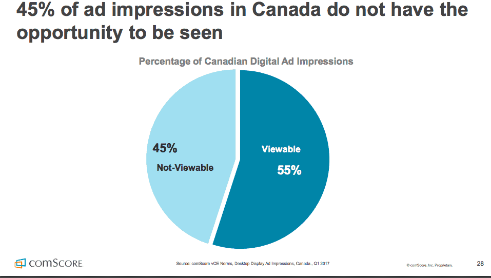 ad blockers Canada