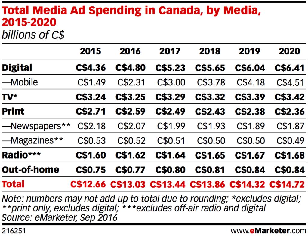 ad spending Canada