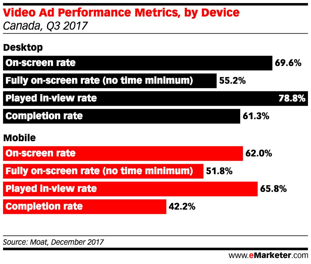 video ads metrics