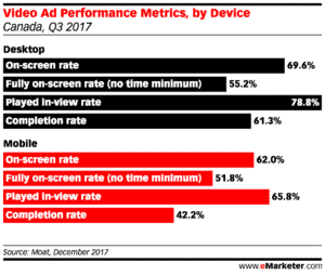 video marketing performance