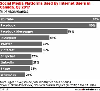 video marketing social media