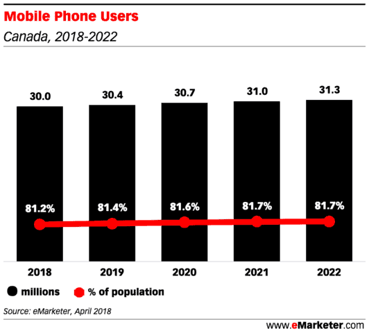 mobile phone users