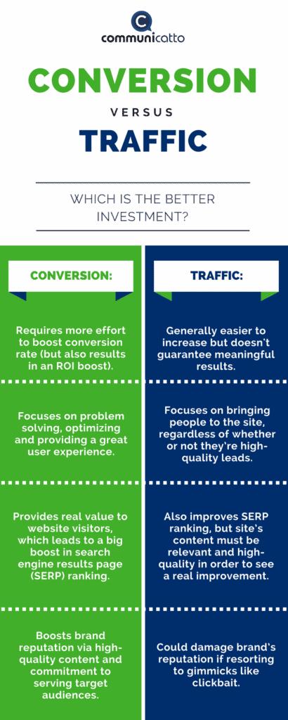 conversion vs traffic