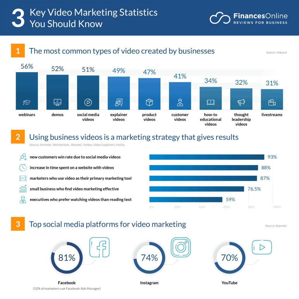 3 key video marketing stats you should know